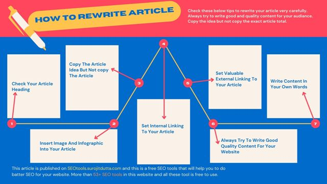 How To rewrite Article